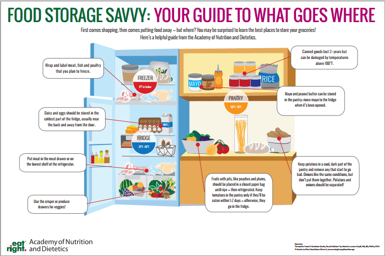 Properly Store Your Food To Save Cost And Reduce Waste